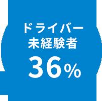 ドライバー職未経験36%