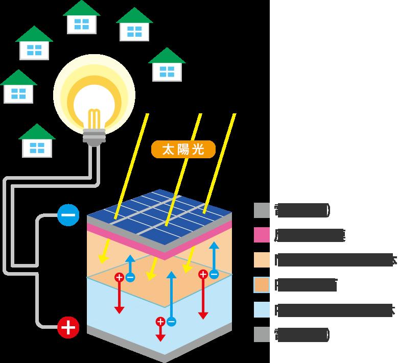 太陽光発電の仕組みのイラスト
